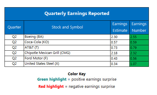 Corporate Earnings Chart July 26