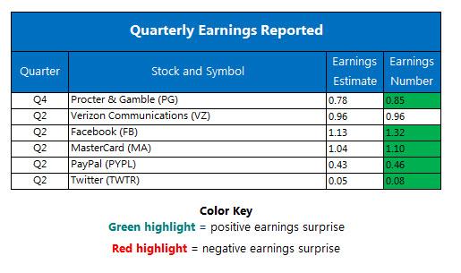 Corporate Earnings Chart July 27
