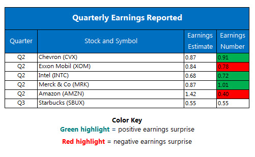 Corporate Earnings Chart July 28