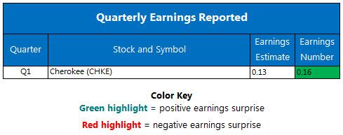 Corporate Earnings Chart July 7