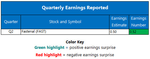 Corporate Earnings July 12