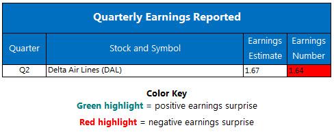Corporate Earnings July 13