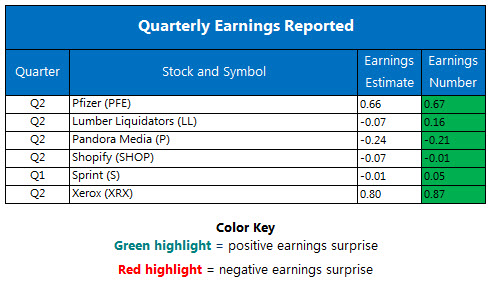 Corporate Earnings Report Aug 1