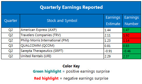 Corporate Earnings Report July 20