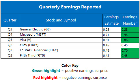 Corporate Earnings Report July 21