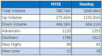 NYSE and Nasdaq Chart July 5