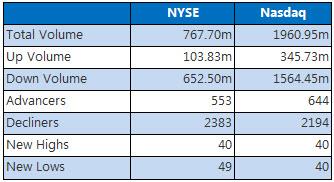 NYSE and Nasdaq Chart July 6