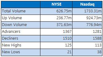 NYSE and Nasdaq July 18