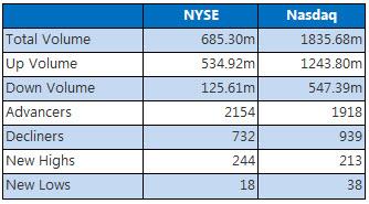 NYSE and Nasdaq July 19