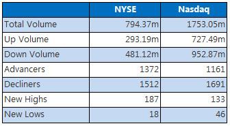 NYSE and Nasdaq July 21