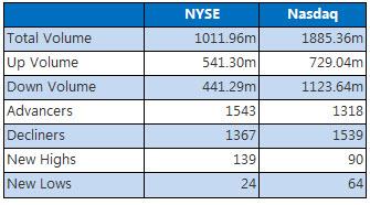 NYSE and Nasdaq July 31