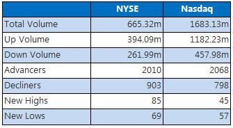 NYSE and Nasdaq July 7