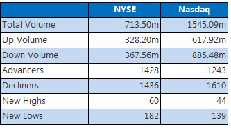 nyse and nasdaq stats august 21 2