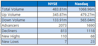 nyse and nasdaq stats july 3-