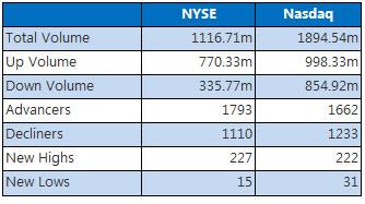 NYSE and Nasdaq Summary July 25