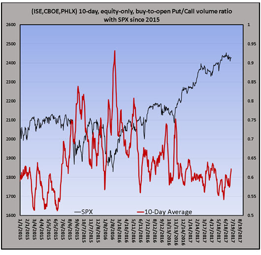 10day equity pc ratio