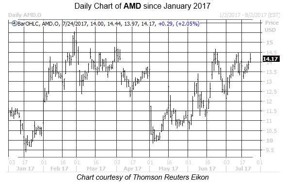 amd stock daily price chart july 24