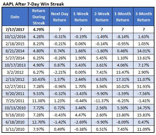 Apple stock after winning streaks