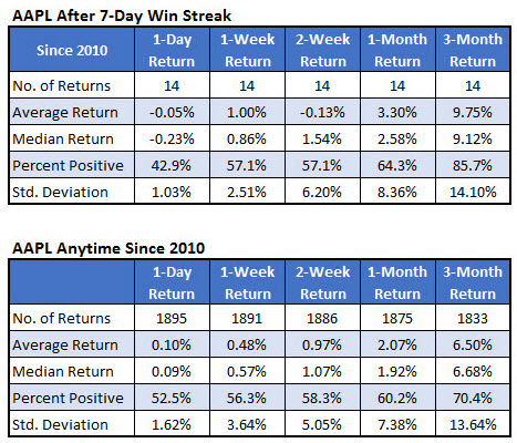 aapl stock after win streak since 2010