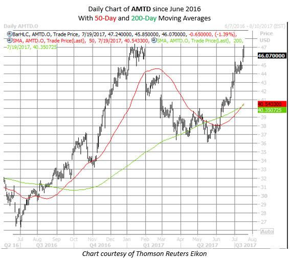 AMTD chart
