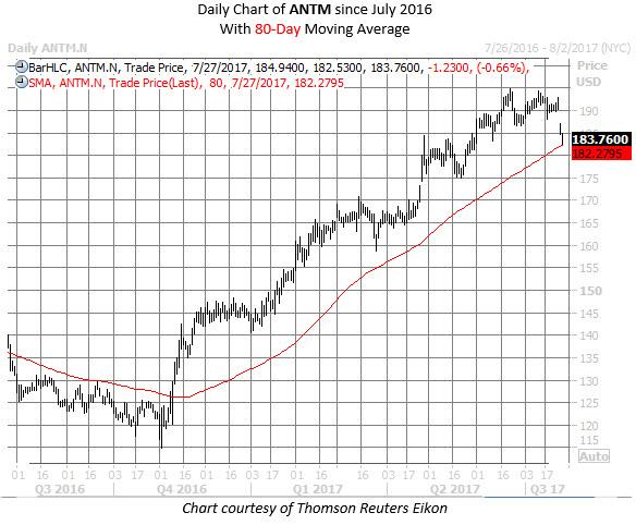 Anthem stock chart