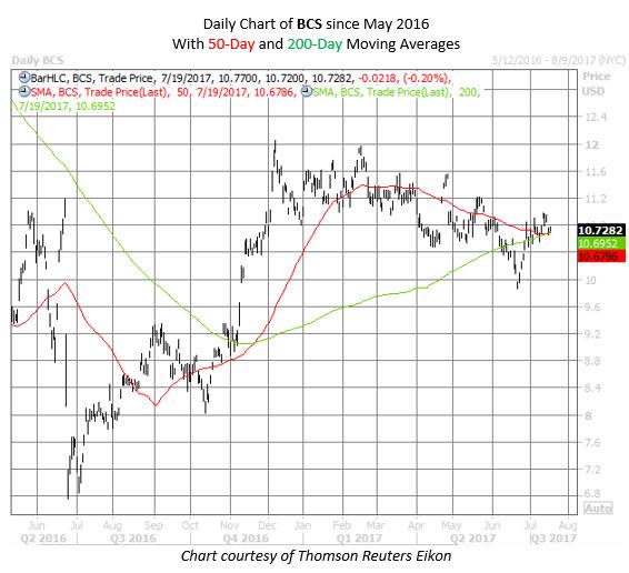 BCS stock chart