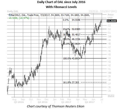 dal stock daily chart july 3
