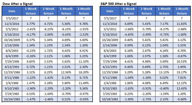 Dow SPX