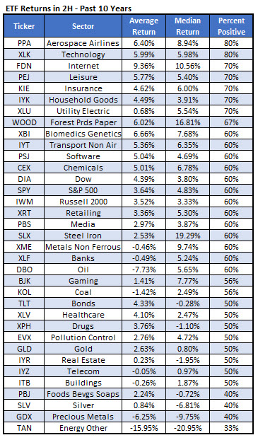 ETF performance second half of year