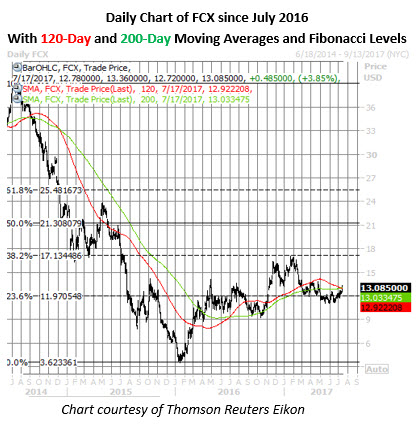 fcx stock daily price chart july 17