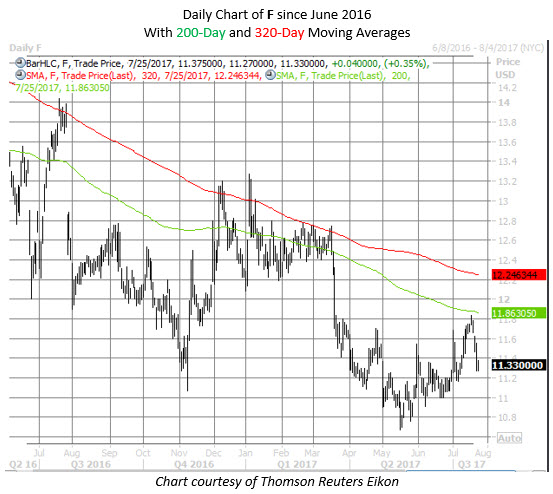 Ford Motor stock chart