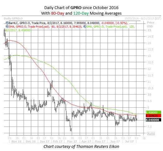 GoPro stock chart