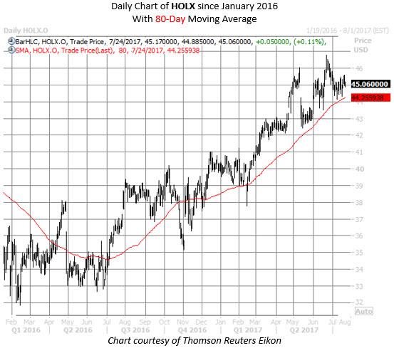 hologic holx stock chart