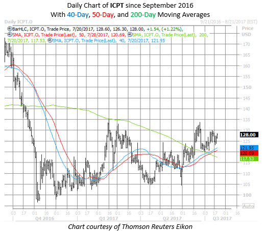 ICPT stock chart