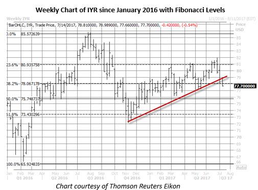 iyr weekly price chart