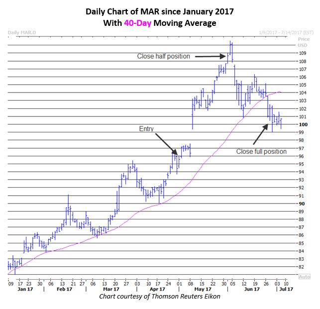 marriott stock today