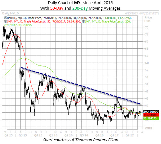 MYL chart