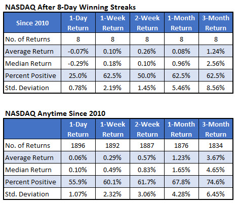 nasdaq after 8-day winning streaks