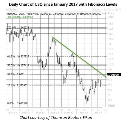 uso daily chart july 25