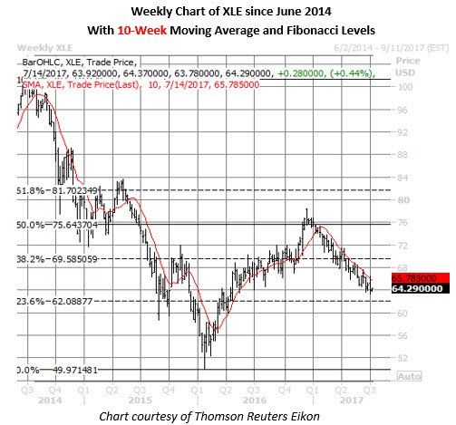xle weekly price chart july 10