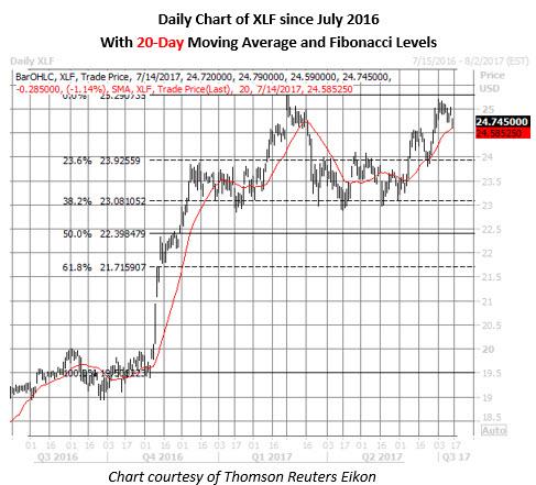 xlf daily chart july 14