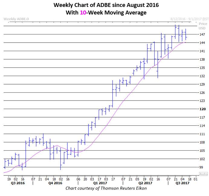 adbe stock