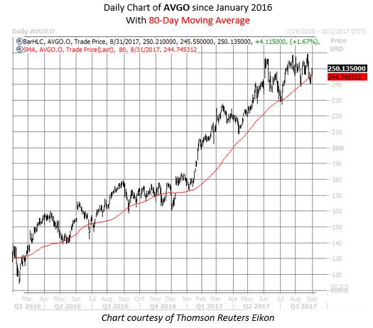 broadcom stock chart