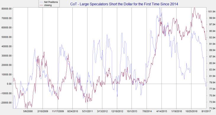 CoT net short dollar
