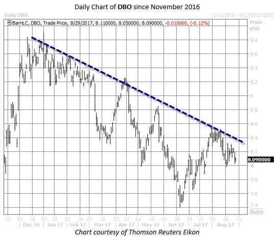 DBO oil etf chart
