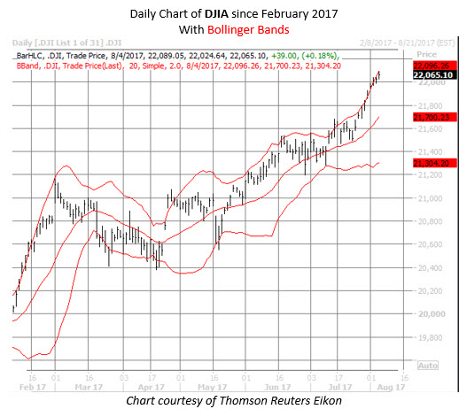 dow chart since february