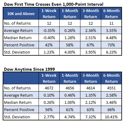 Dow returns after 1000 level crosses since 1999