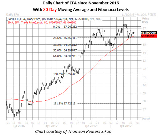 efa etf daily chart august 24