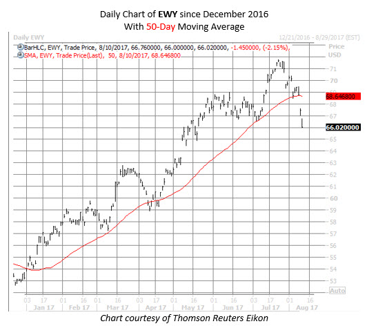 south korea etf ewy chart