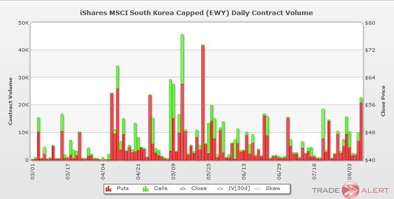 south korea etf ewy options